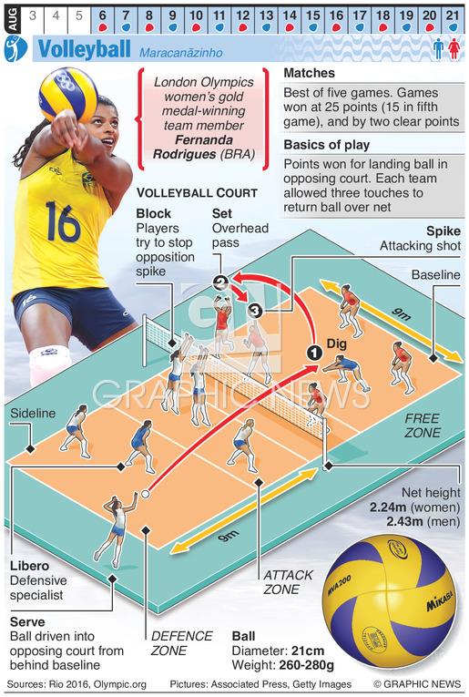 RIO 2016: Olympic Volleyball